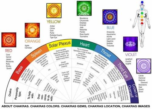 chakra-color-wheel